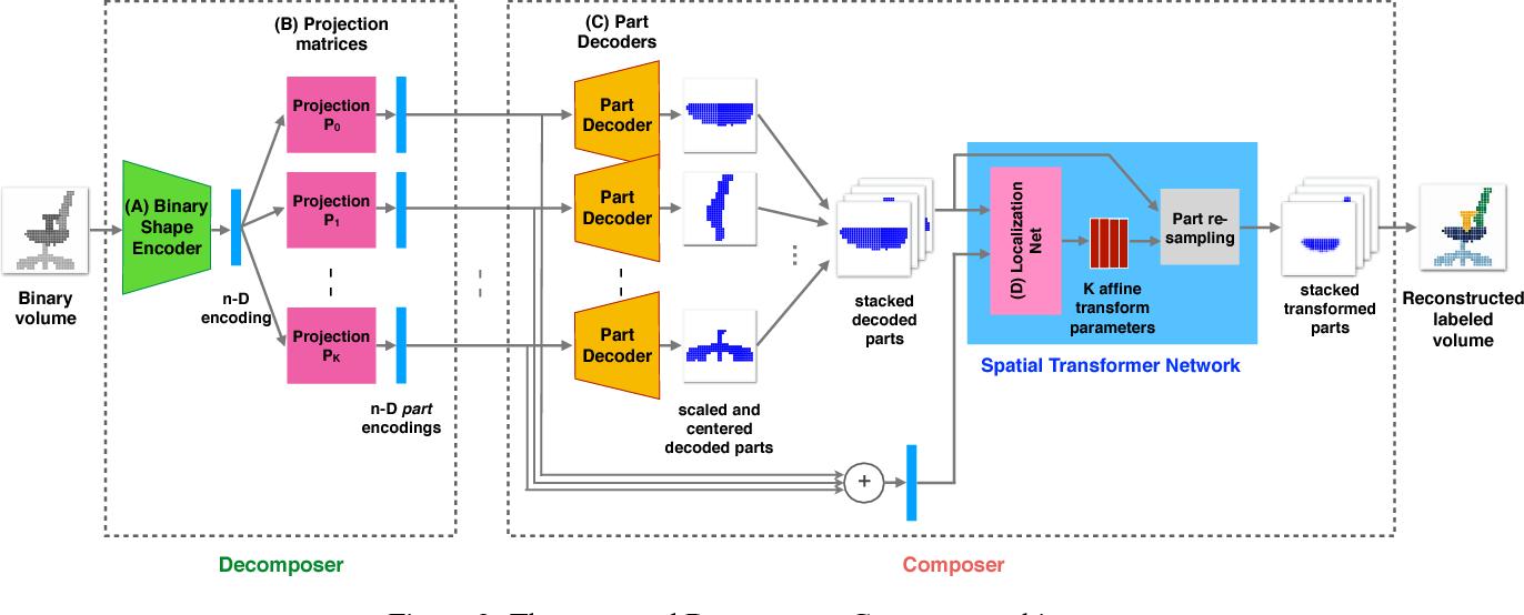 Figure 3 for Composite Shape Modeling via Latent Space Factorization