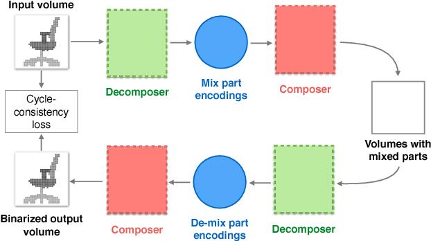 Figure 4 for Composite Shape Modeling via Latent Space Factorization
