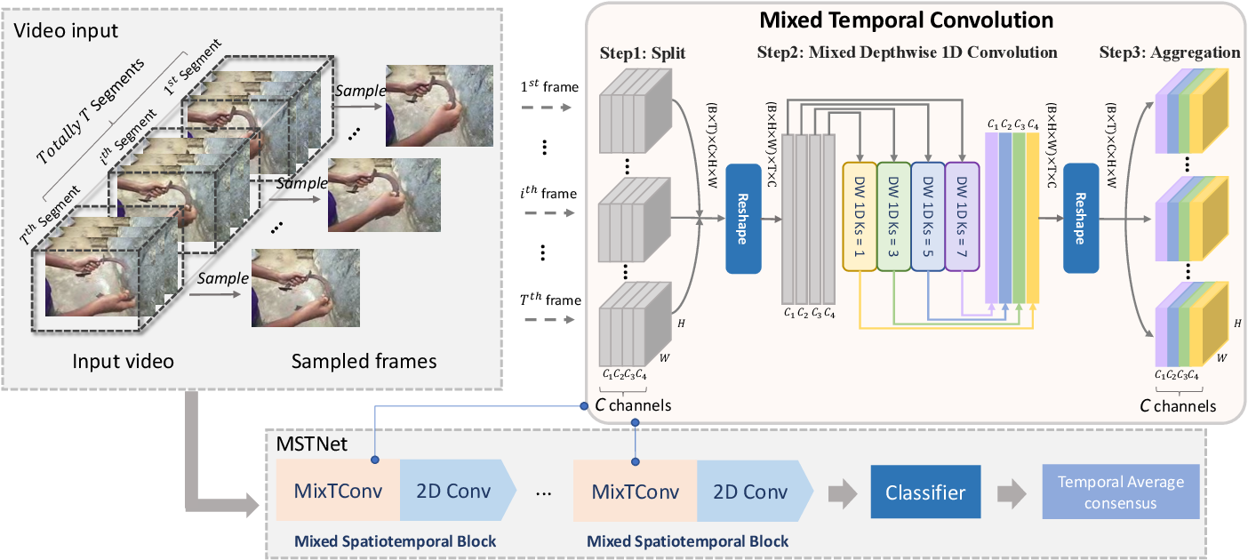 Figure 1 for MixTConv: Mixed Temporal Convolutional Kernels for Efficient Action Recogntion