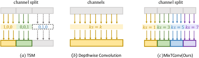 Figure 3 for MixTConv: Mixed Temporal Convolutional Kernels for Efficient Action Recogntion