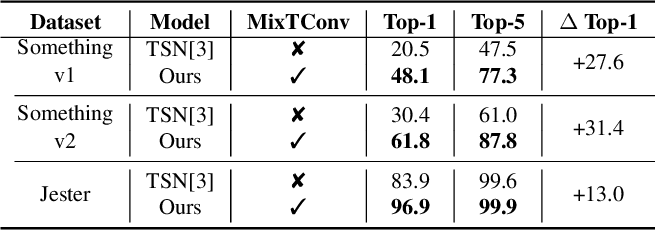 Figure 2 for MixTConv: Mixed Temporal Convolutional Kernels for Efficient Action Recogntion