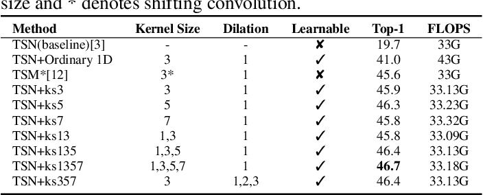 Figure 4 for MixTConv: Mixed Temporal Convolutional Kernels for Efficient Action Recogntion
