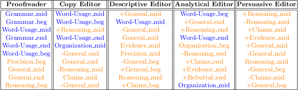 Figure 3 for Identifying Editor Roles in Argumentative Writing from Student Revision Histories