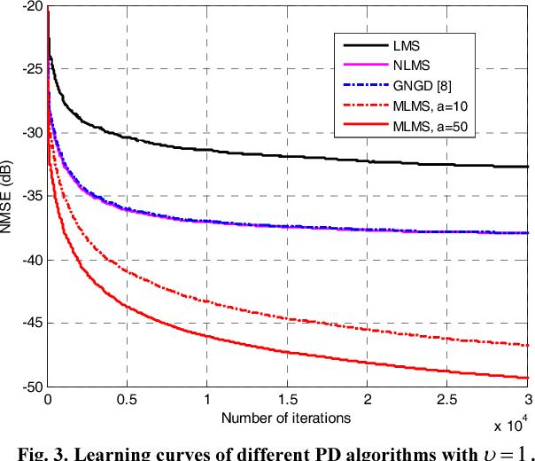 Variable step-size MLMS algorithm for digital predistortion