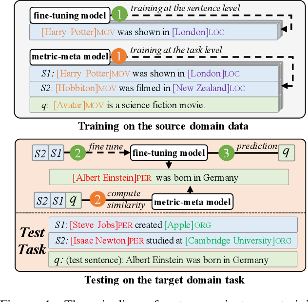 Figure 1 for An Enhanced Span-based Decomposition Method for Few-Shot Sequence Labeling