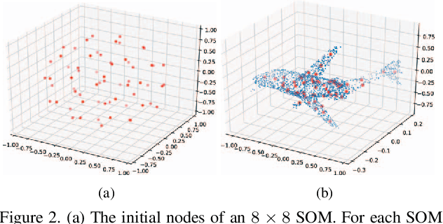 Figure 3 for SO-Net: Self-Organizing Network for Point Cloud Analysis