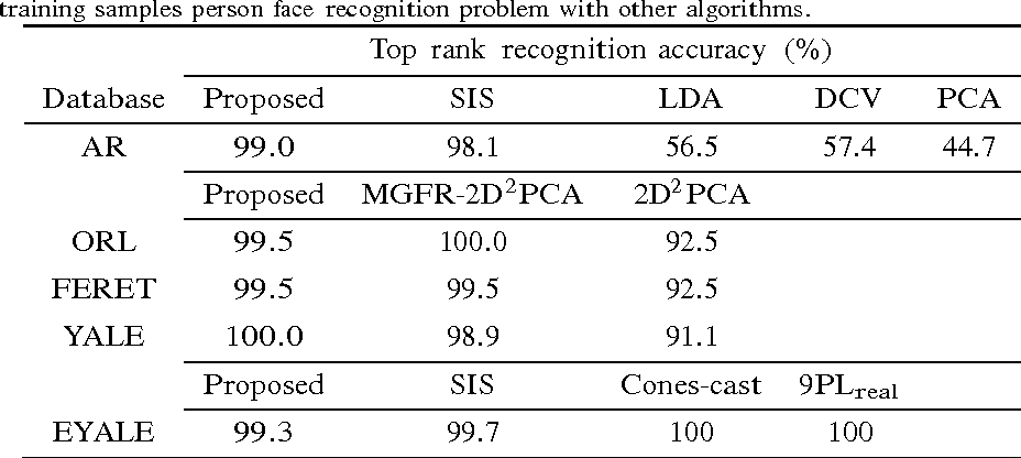 Figure 4 for Examplers based image fusion features for face recognition