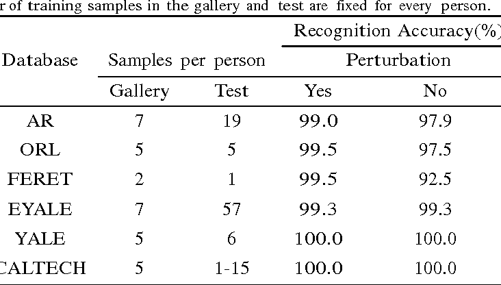 Figure 2 for Examplers based image fusion features for face recognition