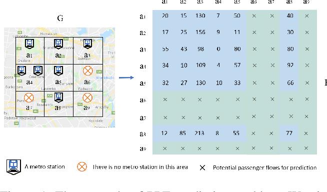 Figure 1 for Potential Passenger Flow Prediction: A Novel Study for Urban Transportation Development