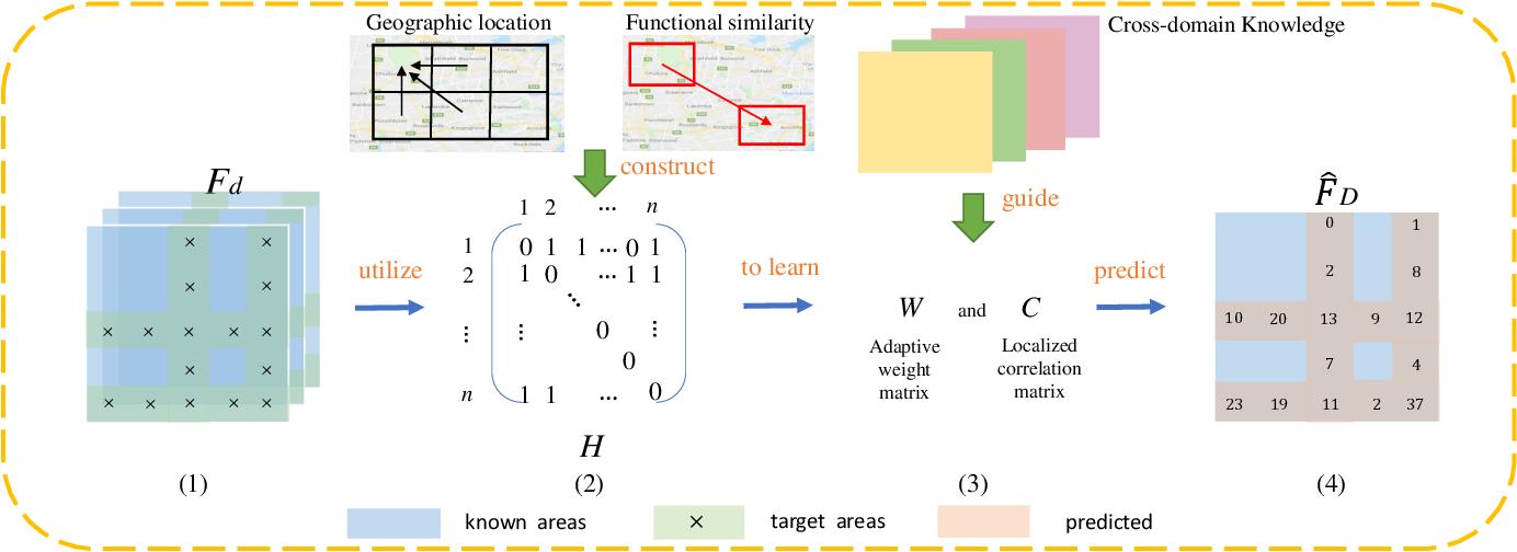Figure 3 for Potential Passenger Flow Prediction: A Novel Study for Urban Transportation Development