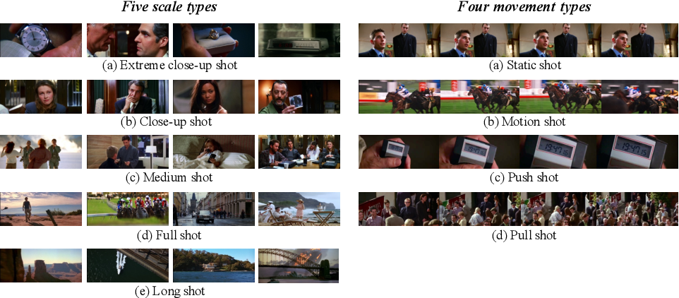 Figure 1 for A Unified Framework for Shot Type Classification Based on Subject Centric Lens