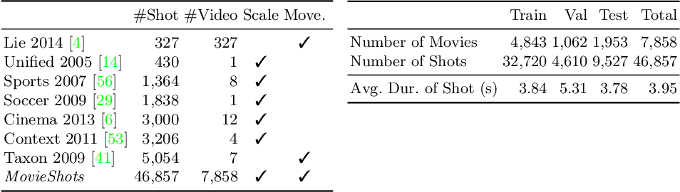 Figure 2 for A Unified Framework for Shot Type Classification Based on Subject Centric Lens