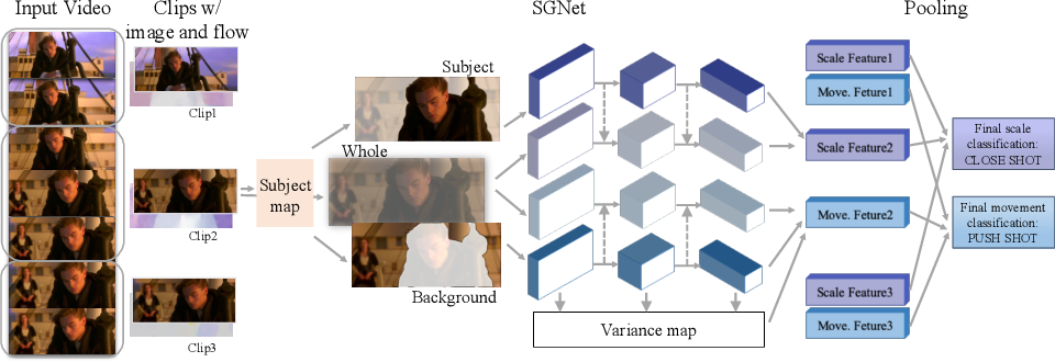 Figure 4 for A Unified Framework for Shot Type Classification Based on Subject Centric Lens