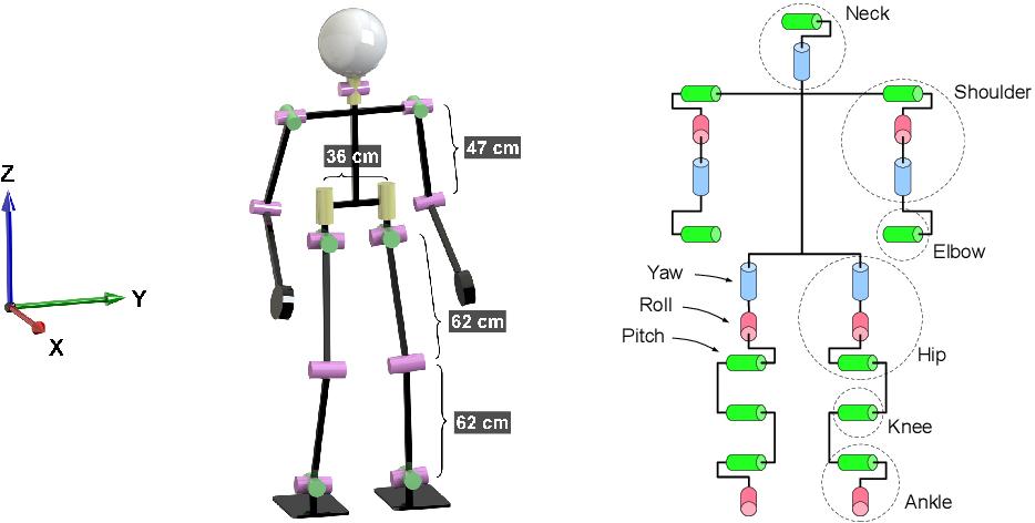 Figure 4 for Capture Steps: Robust Walking for Humanoid Robots