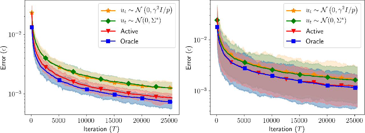 Figure 1 for Active Learning for Identification of Linear Dynamical Systems