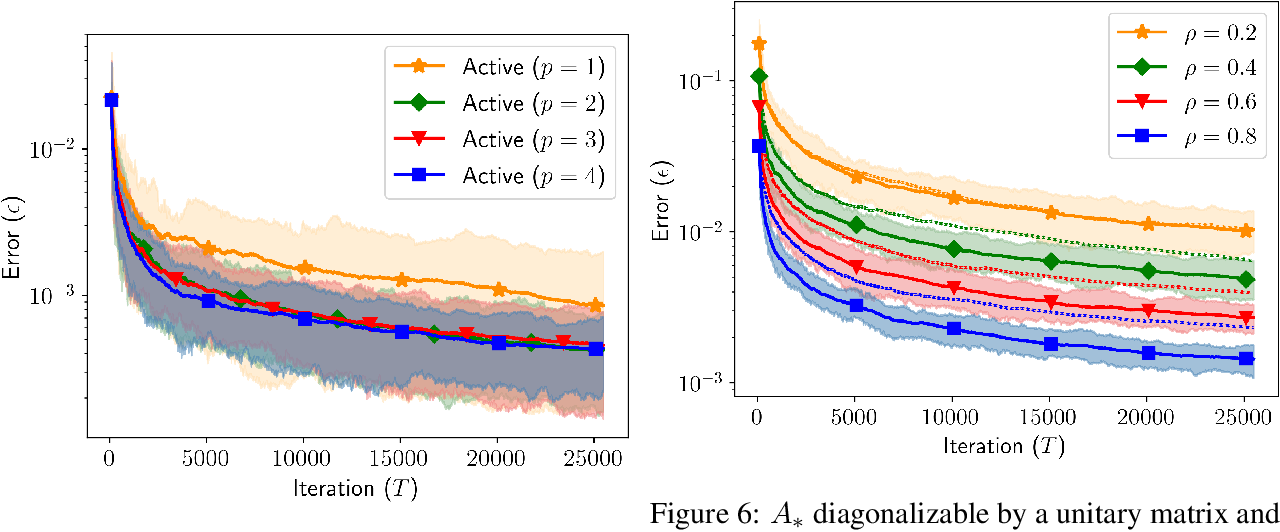 Figure 3 for Active Learning for Identification of Linear Dynamical Systems