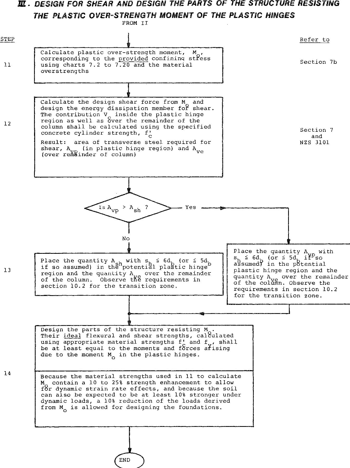 PDF] 200 DEVELOPMENT OF DESIGN PROCEDURES FOR THE FLEXURAL STRENGTH