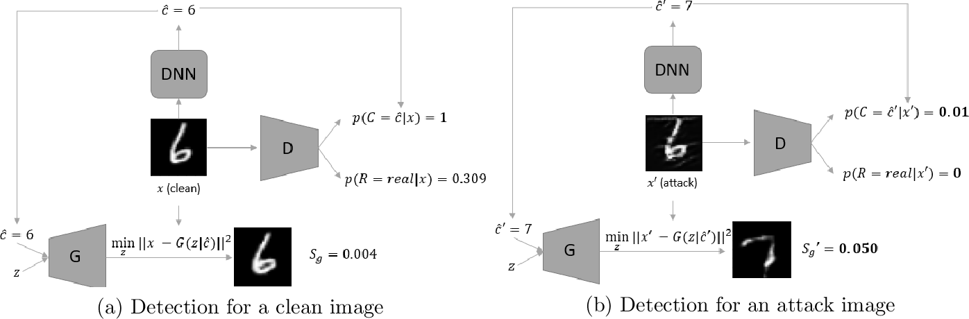 Figure 1 for Anomaly Detection of Test-Time Evasion Attacks using Class-conditional Generative Adversarial Networks