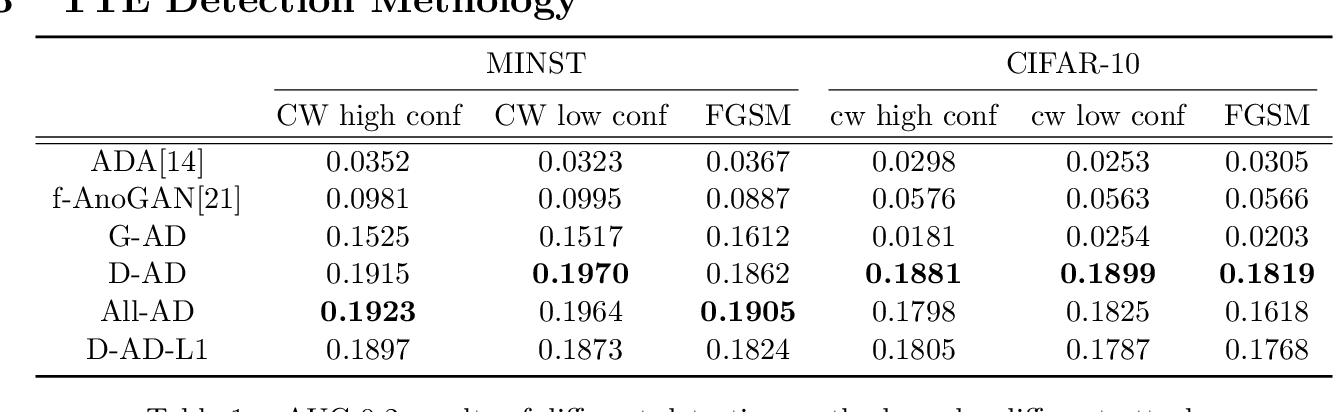 Figure 2 for Anomaly Detection of Test-Time Evasion Attacks using Class-conditional Generative Adversarial Networks