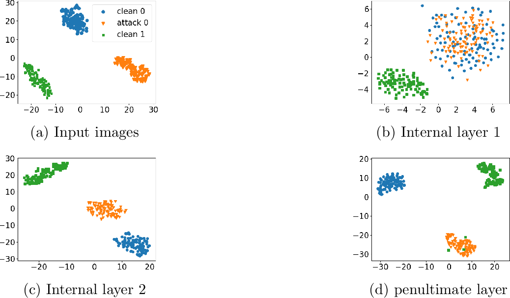 Figure 4 for Anomaly Detection of Test-Time Evasion Attacks using Class-conditional Generative Adversarial Networks