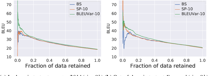 Figure 1 for Wat zei je? Detecting Out-of-Distribution Translations with Variational Transformers
