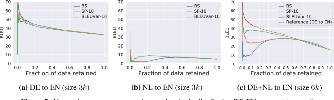 Figure 2 for Wat zei je? Detecting Out-of-Distribution Translations with Variational Transformers