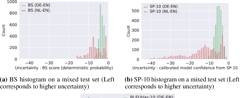 Figure 4 for Wat zei je? Detecting Out-of-Distribution Translations with Variational Transformers