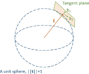 Figure 4 for High-Precision Online Markerless Stereo Extrinsic Calibration