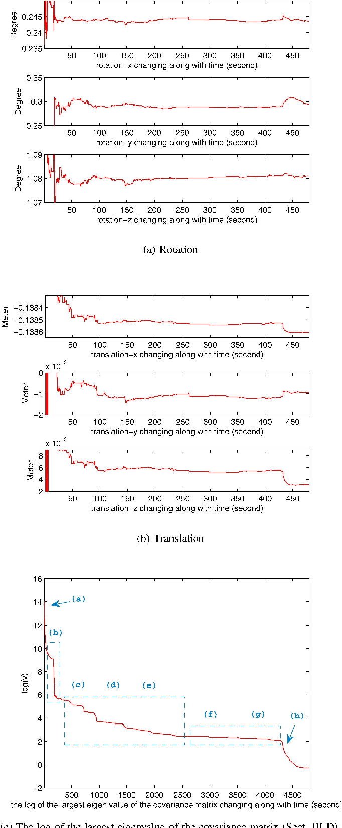 Figure 2 for High-Precision Online Markerless Stereo Extrinsic Calibration