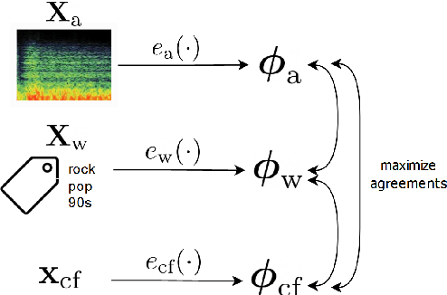 Figure 1 for Enriched Music Representations with Multiple Cross-modal Contrastive Learning