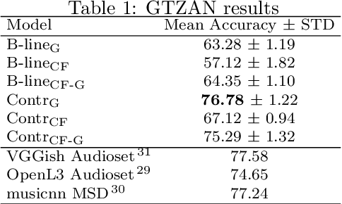 Figure 2 for Enriched Music Representations with Multiple Cross-modal Contrastive Learning