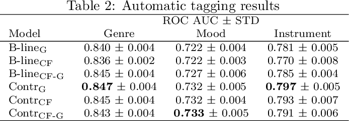 Figure 3 for Enriched Music Representations with Multiple Cross-modal Contrastive Learning