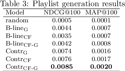Figure 4 for Enriched Music Representations with Multiple Cross-modal Contrastive Learning