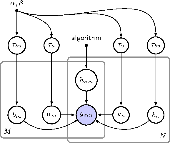 Figure 2 for One-class Collaborative Filtering with Random Graphs: Annotated Version