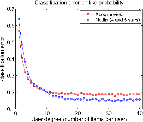 Figure 4 for One-class Collaborative Filtering with Random Graphs: Annotated Version