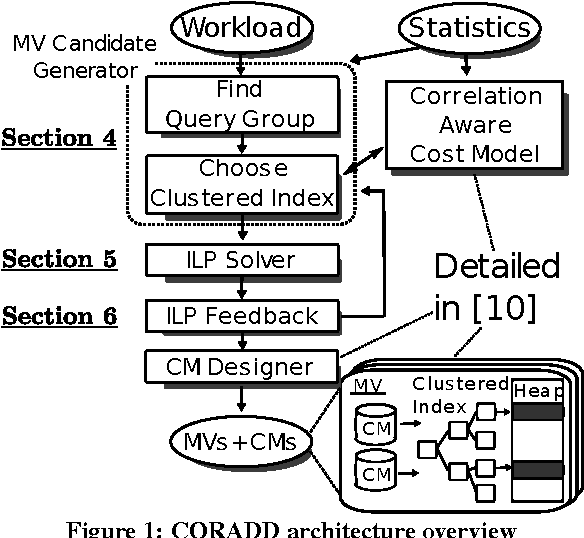 coradd correlation aware database designer for materialized views Microsoft Data Warehouse Architecture coradd correlation aware database designer for materialized views and indexes semantic scholar