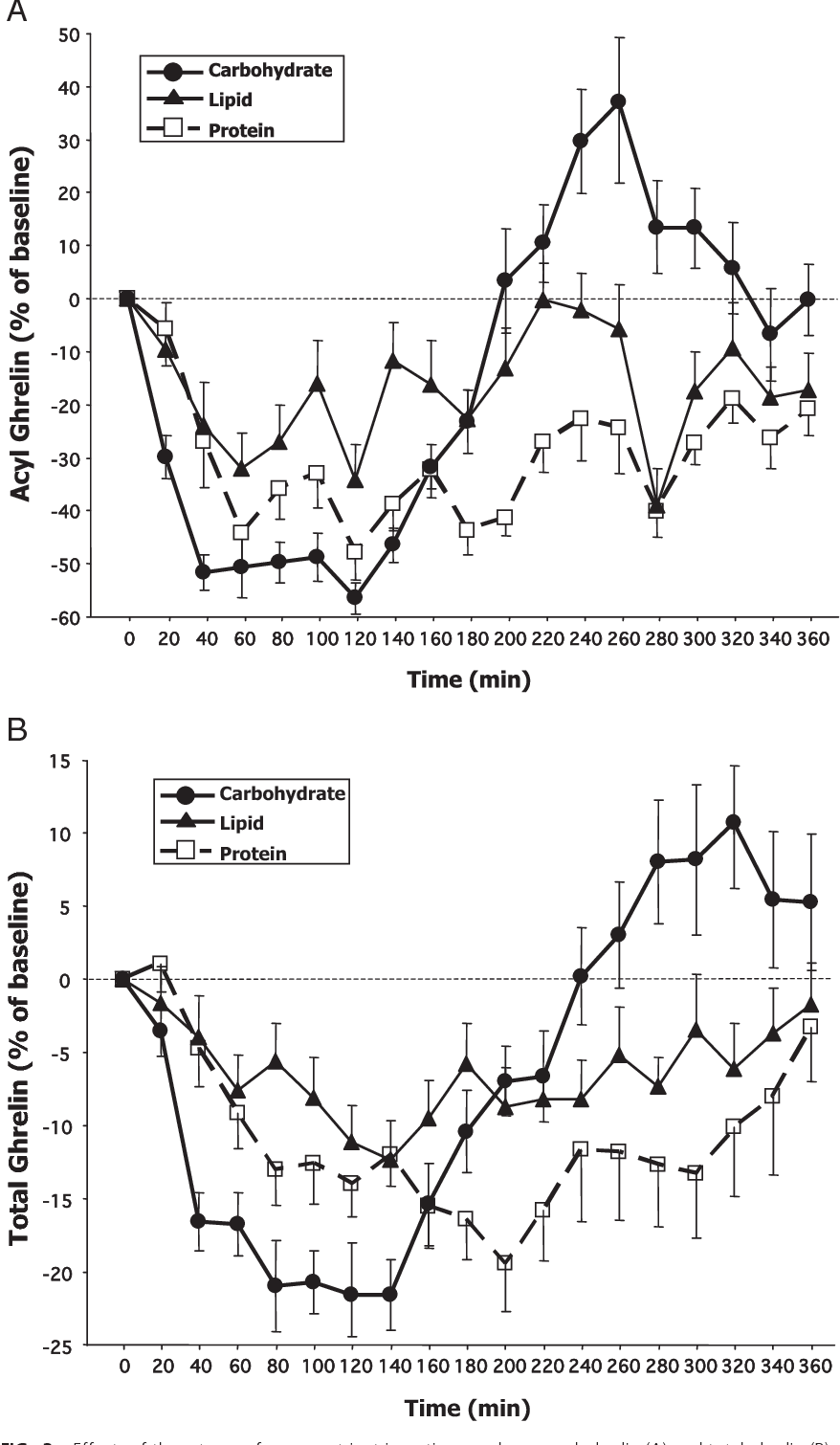 Acyl And Total Ghrelin Are Suppressed Strongly By Ingested Proteins