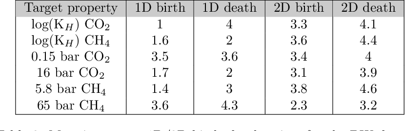 Figure 4 for Persistent homology advances interpretable machine learning for nanoporous materials