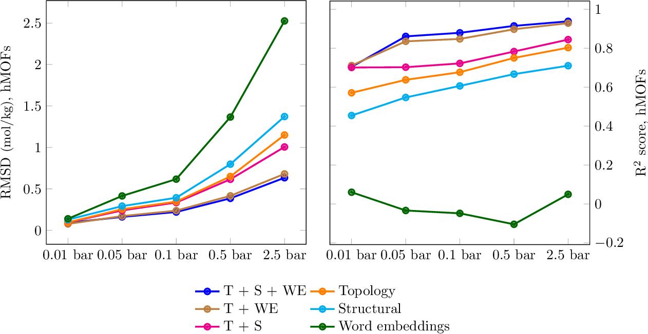 Figure 3 for Persistent homology advances interpretable machine learning for nanoporous materials