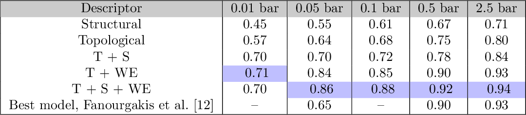 Figure 2 for Persistent homology advances interpretable machine learning for nanoporous materials