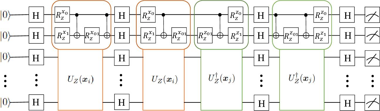 Figure 4 for Towards understanding the power of quantum kernels in the NISQ era