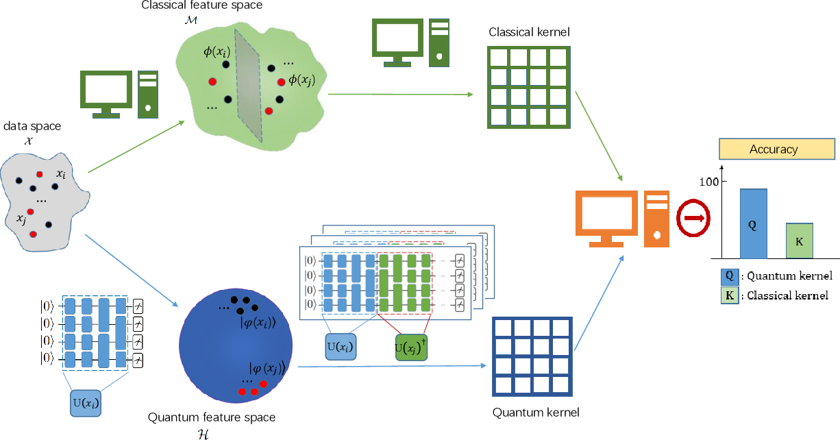 Figure 1 for Towards understanding the power of quantum kernels in the NISQ era