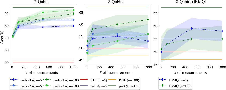 Figure 2 for Towards understanding the power of quantum kernels in the NISQ era