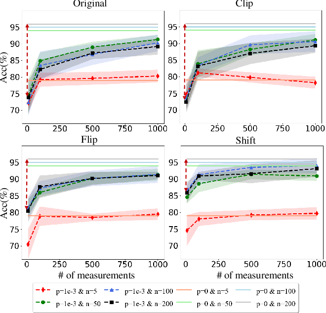 Figure 3 for Towards understanding the power of quantum kernels in the NISQ era