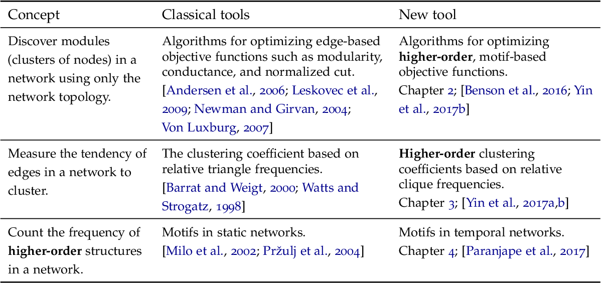 Figure 2 for Tools for higher-order network analysis