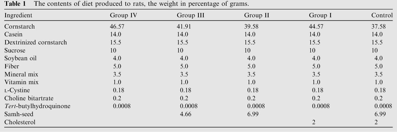 Table 1 The contents of diet produced to rats, the weight in percentage of grams.