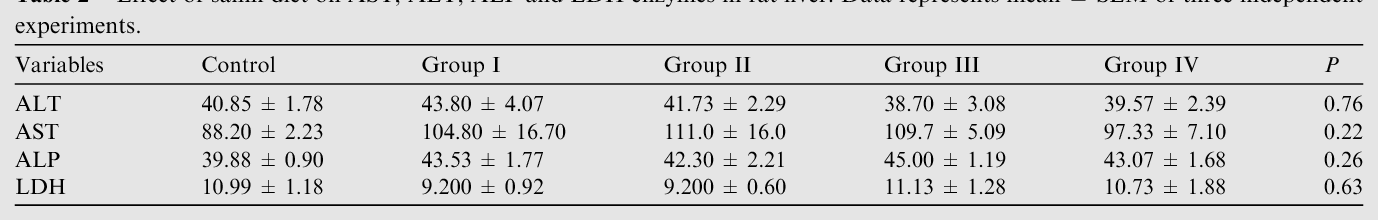 Table 2 Effect of samh diet on AST, ALT, ALP and LDH enzymes in rat liver. Data represents mean ± SEM of three independent experiments.