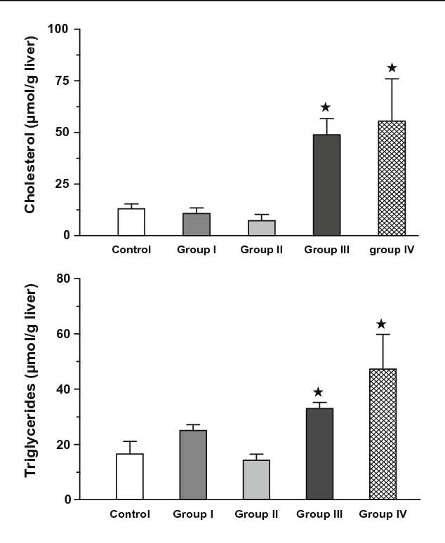 Figure 1 Liver cholesterol and triglycerides. Data represents mean ± SEM of three independent experiments. *Statistically significant at P < 0.05 from the control.