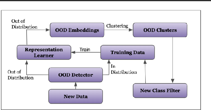 Figure 3 for Semi-Supervised Class Discovery