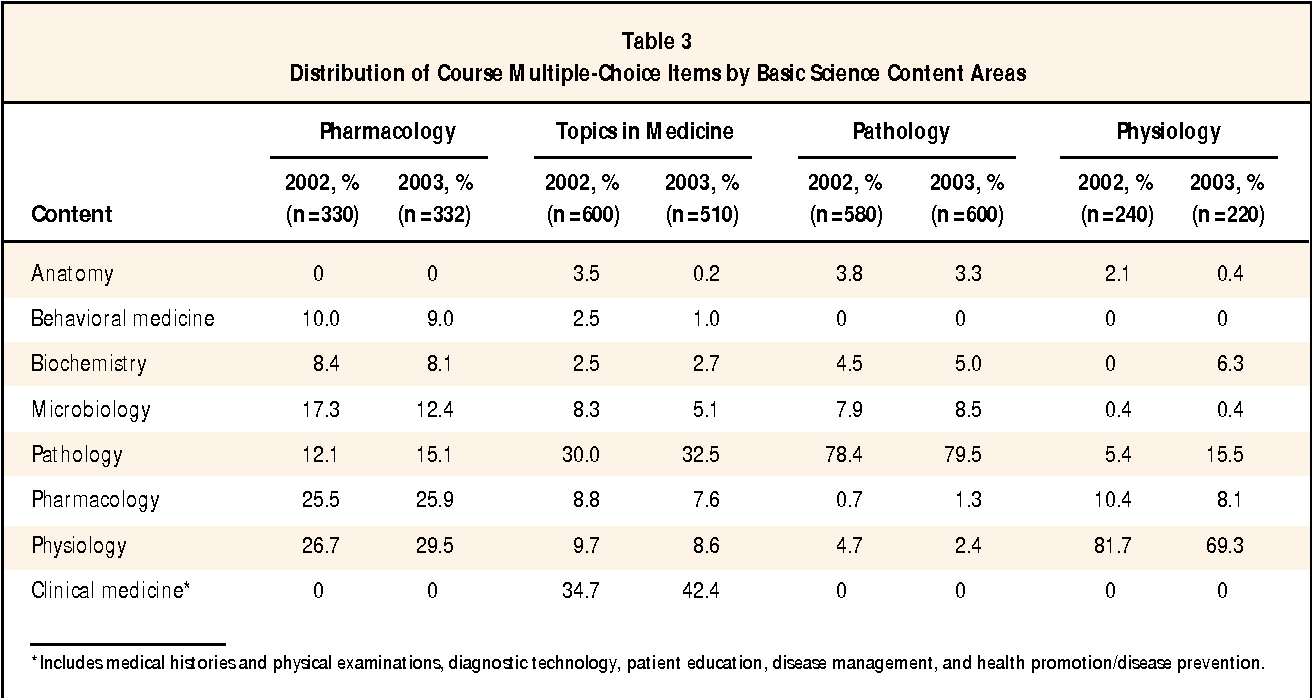 PDF] Characteristics of the courses that best predict COMLEX-USA